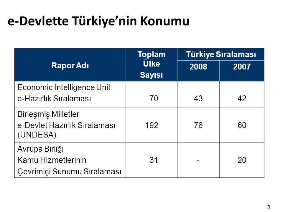 3 e-Devlette Türkiye'nin Konumu Rapor Adı Toplam Ülke Sayısı Türkiye Sıralaması 20082007 Economic Intelligence Unit e-Hazırlık Sıralaması 7043 42 Birl