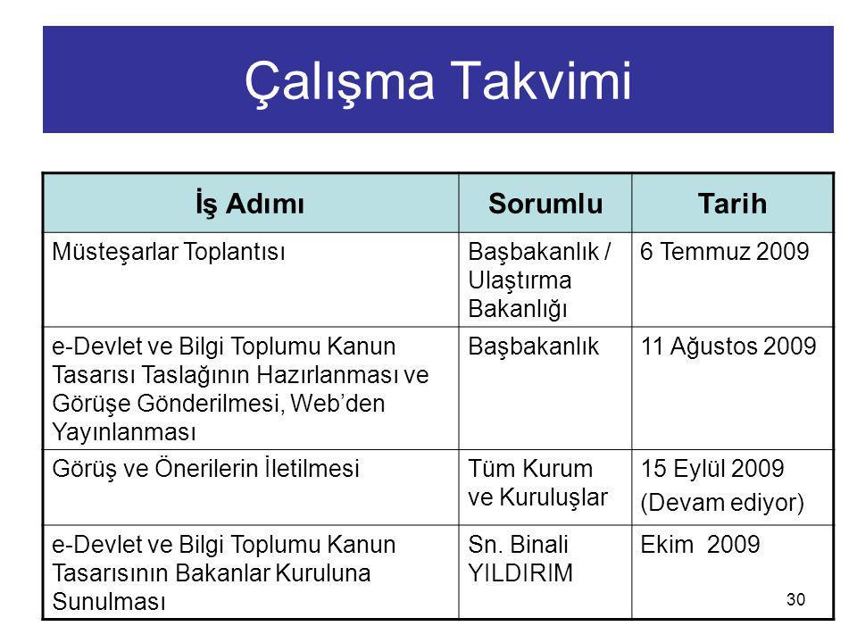30 Çalışma Takvimi İş AdımıSorumluTarih Müsteşarlar ToplantısıBaşbakanlık / Ulaştırma Bakanlığı 6 Temmuz 2009 e-Devlet ve Bilgi Toplumu Kanun Tasarısı