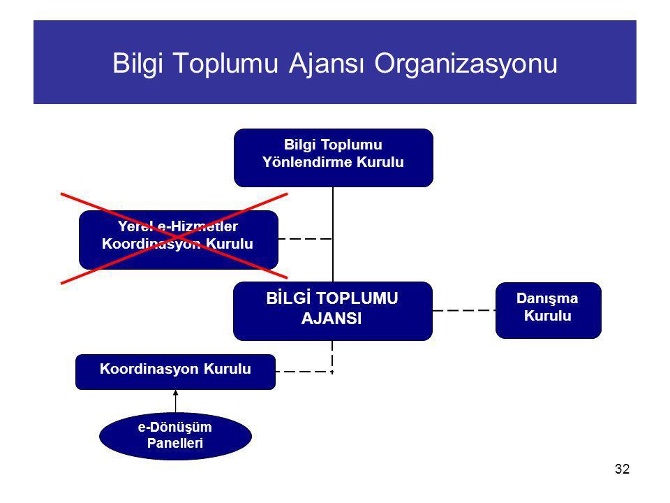 32 Bilgi Toplumu Ajansı Organizasyonu Bilgi Toplumu Yönlendirme Kurulu Yerel e-Hizmetler Koordinasyon Kurulu BİLGİ TOPLUMU AJANSI Koordinasyon Kurulu