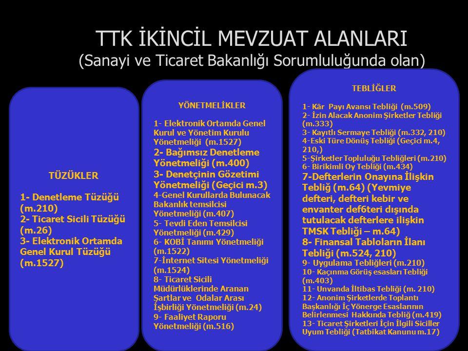 TTK İKİNCİL MEVZUAT ALANLARI (Sanayi ve Ticaret Bakanlığı Sorumluluğunda olan) TEBLİĞLER 1- Kâr Payı Avansı Tebliği (m.509) 2- İzin Alacak Anonim Şirk