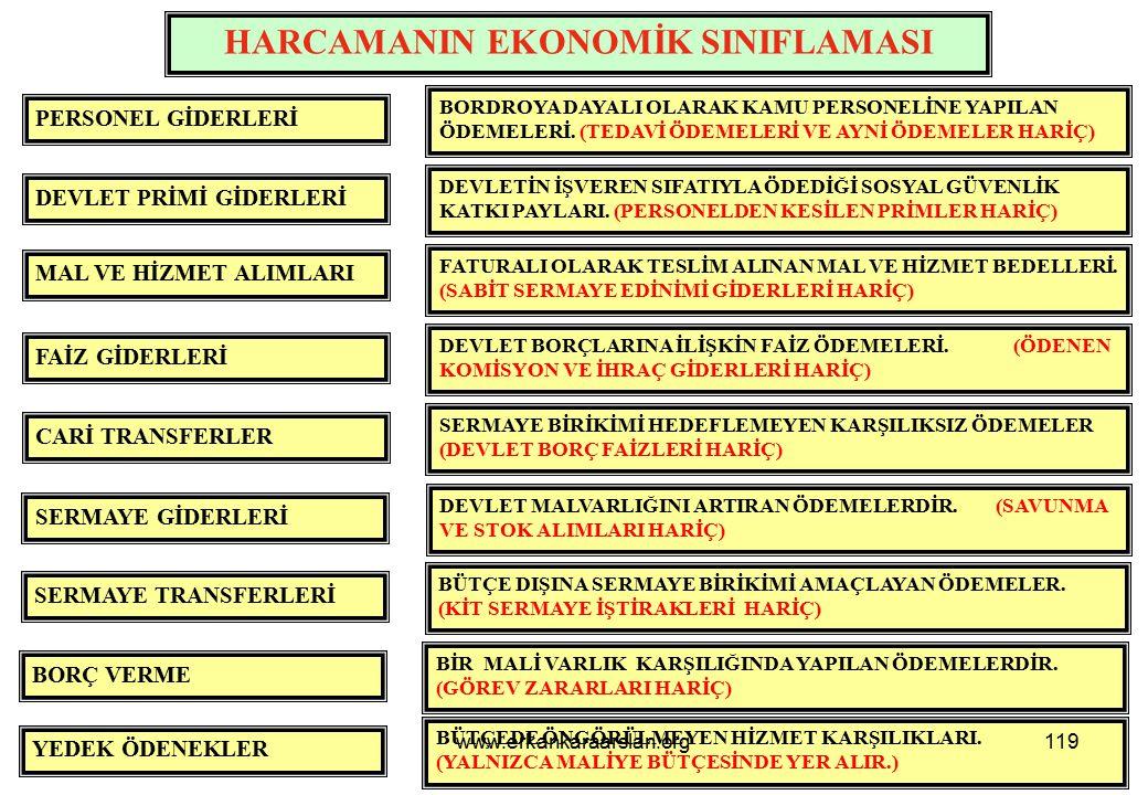 İKİNCİ DÜZEY EKONOMİK KODLAR 120www.erkankaraarslan.org