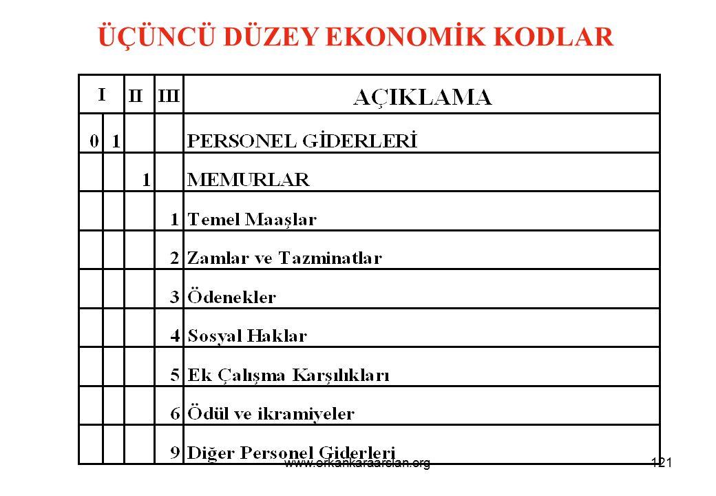 İKİNCİ DÜZEY EKONOMİK KODLAR 122www.erkankaraarslan.org