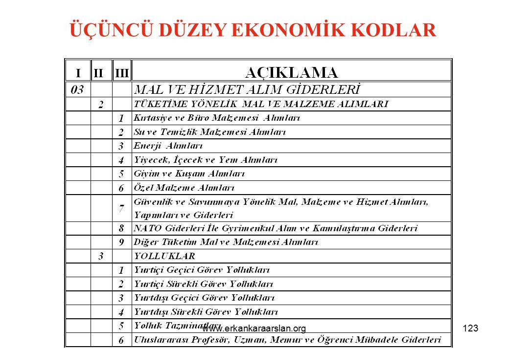 DÖRDÜNCÜ DÜZEY EKONOMİK KODLAR 124www.erkankaraarslan.org