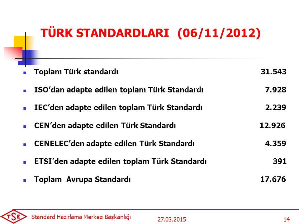 TÜRK STANDARDLARI (06/11/2012) Toplam Türk standardı 31.543 ISO'dan adapte edilen toplam Türk Standardı 7.928 IEC'den adapte edilen toplam Türk Standa