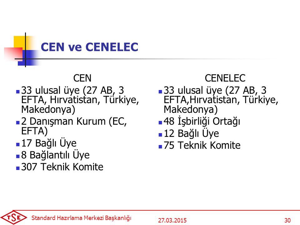 27.03.2015 Standard Hazırlama Merkezi Başkanlığı 30 CEN ve CENELEC CEN 33 ulusal üye (27 AB, 3 EFTA, Hırvatistan, Türkiye, Makedonya) 2 Danışman Kurum (EC, EFTA) 17 Bağlı Üye 8 Bağlantılı Üye 307 Teknik Komite CENELEC 33 ulusal üye (27 AB, 3 EFTA,Hırvatistan, Türkiye, Makedonya) 48 İşbirliği Ortağı 12 Bağlı Üye 75 Teknik Komite