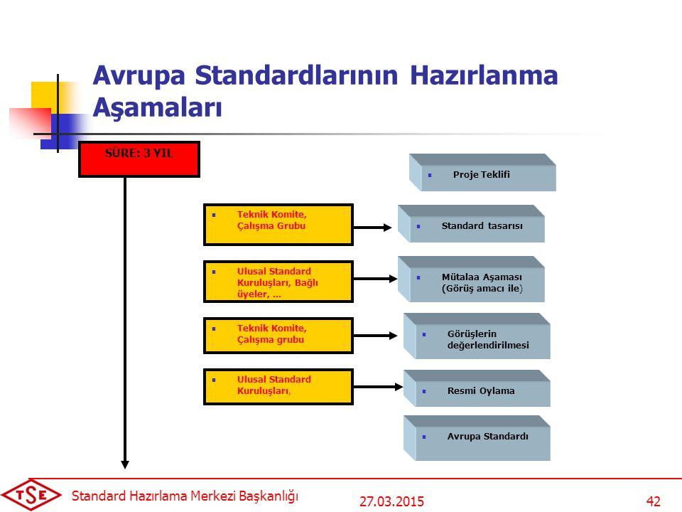 27.03.2015 Standard Hazırlama Merkezi Başkanlığı 42 Avrupa Standardlarının Hazırlanma Aşamaları Proje Teklifi Standard tasarısı Mütalaa Aşaması (Görüş amacı ile) Görüşlerin değerlendirilmesi Resmi Oylama Teknik Komite, Çalışma Grubu Avrupa Standardı Ulusal Standard Kuruluşları, Bağlı üyeler,...