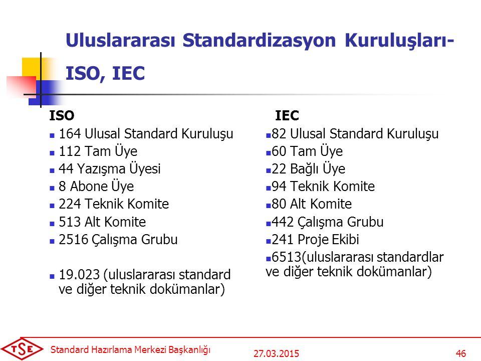 27.03.2015 Standard Hazırlama Merkezi Başkanlığı 46 Uluslararası Standardizasyon Kuruluşları- ISO, IEC ISO 164 Ulusal Standard Kuruluşu 112 Tam Üye 44 Yazışma Üyesi 8 Abone Üye 224 Teknik Komite 513 Alt Komite 2516 Çalışma Grubu 19.023 (uluslararası standard ve diğer teknik dokümanlar) IEC 82 Ulusal Standard Kuruluşu 60 Tam Üye 22 Bağlı Üye 94 Teknik Komite 80 Alt Komite 442 Çalışma Grubu 241 Proje Ekibi 6513(uluslararası standardlar ve diğer teknik dokümanlar)