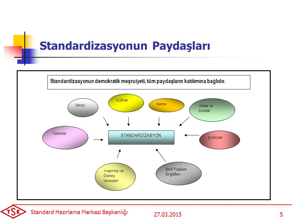 27.03.2015 Standard Hazırlama Merkezi Başkanlığı 5 Standardizasyonun Paydaşları Sanayi KOBİ'ler Kamu Odalar ve borsalar Tüketiciler STANDARDİZASYON Sivil Toplum Örgütleri İş dünyası Standardizasyonun demokratik meşruiyeti, tüm paydaşların katılımına bağlıdır.