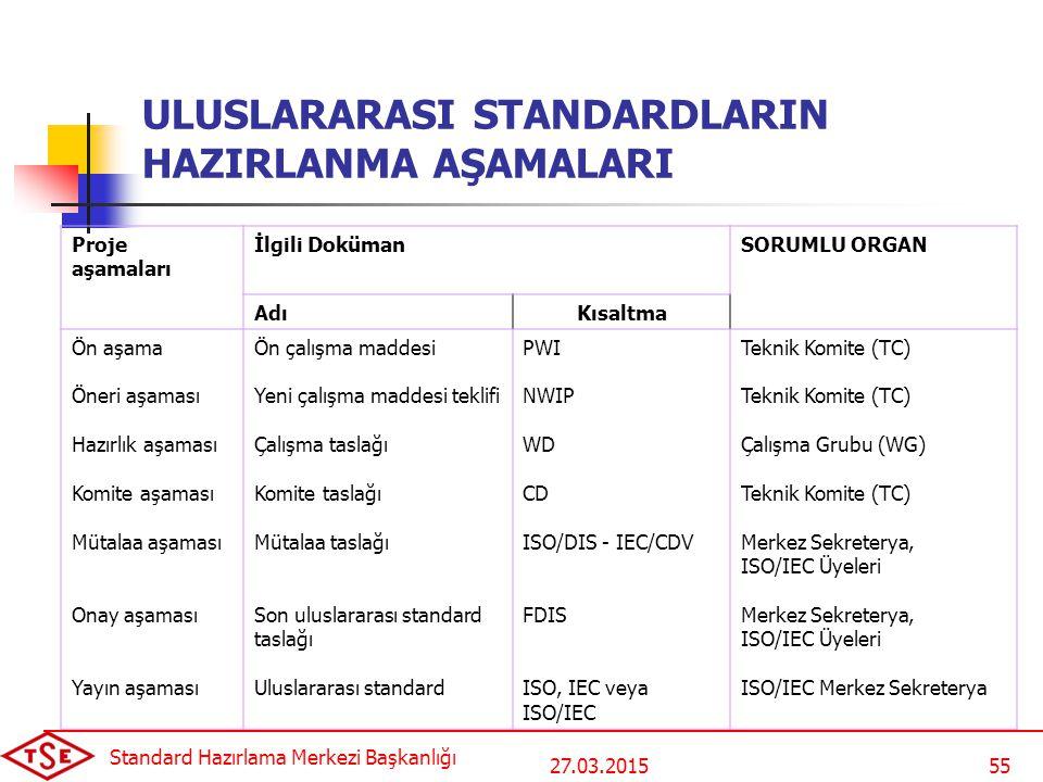 27.03.2015 Standard Hazırlama Merkezi Başkanlığı 55 ULUSLARARASI STANDARDLARIN HAZIRLANMA AŞAMALARI Proje aşamaları İlgili DokümanSORUMLU ORGAN AdıKısaltma Ön aşama Öneri aşaması Hazırlık aşaması Komite aşaması Mütalaa aşaması Onay aşaması Yayın aşaması Ön çalışma maddesi Yeni çalışma maddesi teklifi Çalışma taslağı Komite taslağı Mütalaa taslağı Son uluslararası standard taslağı Uluslararası standard PWI NWIP WD CD ISO/DIS - IEC/CDV FDIS ISO, IEC veya ISO/IEC Teknik Komite (TC) Çalışma Grubu (WG) Teknik Komite (TC) Merkez Sekreterya, ISO/IEC Üyeleri Merkez Sekreterya, ISO/IEC Üyeleri ISO/IEC Merkez Sekreterya