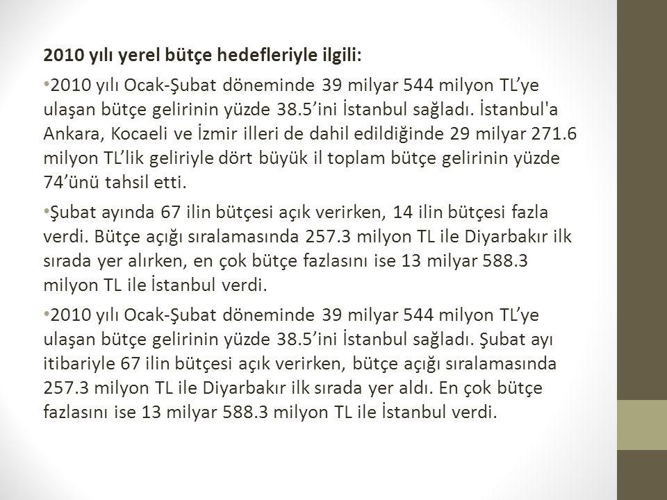 2010 yılı yerel bütçe hedefleriyle ilgili: 2010 yılı Ocak-Şubat döneminde 39 milyar 544 milyon TL'ye ulaşan bütçe gelirinin yüzde 38.5'ini İstanbul sa