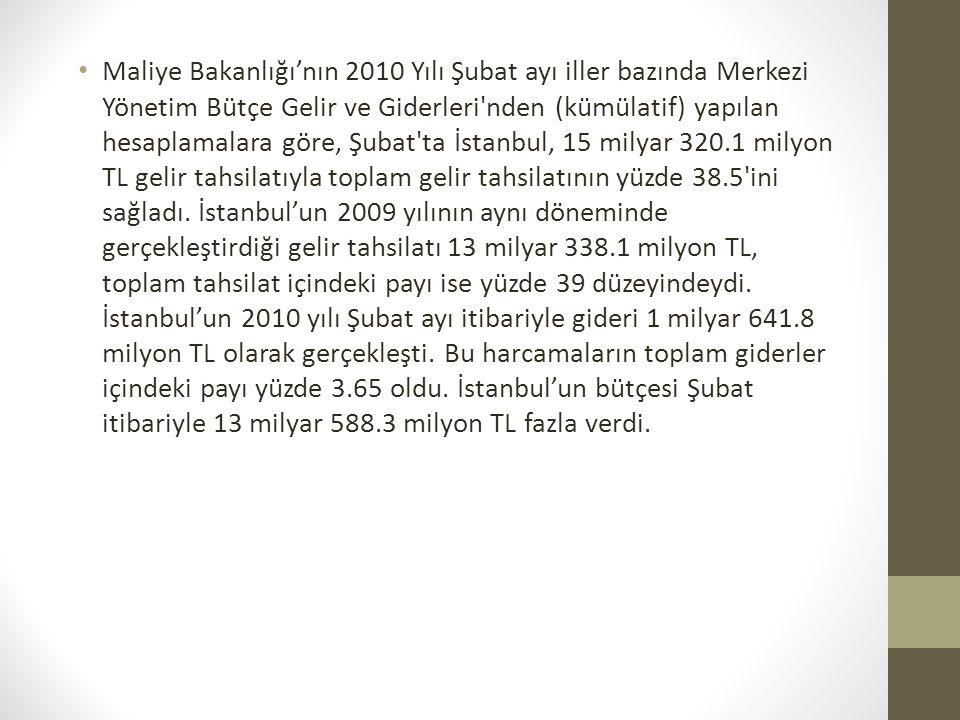 Maliye Bakanlığı'nın 2010 Yılı Şubat ayı iller bazında Merkezi Yönetim Bütçe Gelir ve Giderleri'nden (kümülatif) yapılan hesaplamalara göre, Şubat'ta