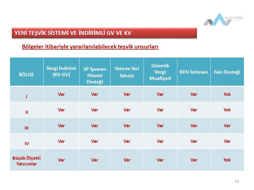 15 İndirimli GV ve KV  İndirimli vergi uygulaması kapsamına girmeyen sektörler (5520 sayılı KVk; Md.32/A, (1) numaralı fıkra)  Finans ve sigortacılık sektörlerinde faaliyet gösteren kurumlar,  İş ortaklıkları,  Taahhüt işleri,  4283 sayılı Yap-İşlet Modeli ile Elektrik Enerjisi Üretim Tesislerinin Kurulması ve İşletilmesi ile Enerji Satışının Düzenlenmesi Hakkında Kanun kapsamında yapılan yatırımlar,  3996 sayılı Bazı Yatırım ve Hizmetlerin Yap-İşlet-Devret Modeli Çerçevesinde Yaptırılması Hakkında Kanun kapsamında yapılan yatırımlar ile  Rödovans (maden kiralaması) sözleşmelerine bağlı olarak yapılan yatırımlar.