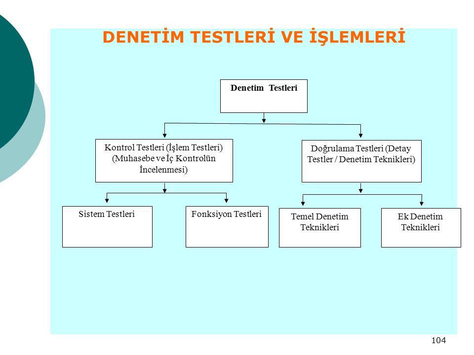 104 DENETİM TESTLERİ VE İŞLEMLERİ Denetim Testleri Kontrol Testleri (İşlem Testleri) (Muhasebe ve İç Kontrolün İncelenmesi) Sistem TestleriFonksiyon T