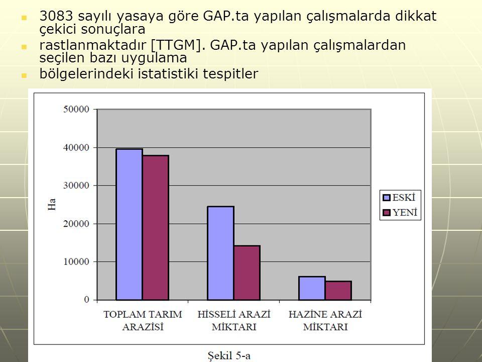 3083 sayılı yasaya göre GAP.ta yapılan çalışmalarda dikkat çekici sonuçlara rastlanmaktadır [TTGM].