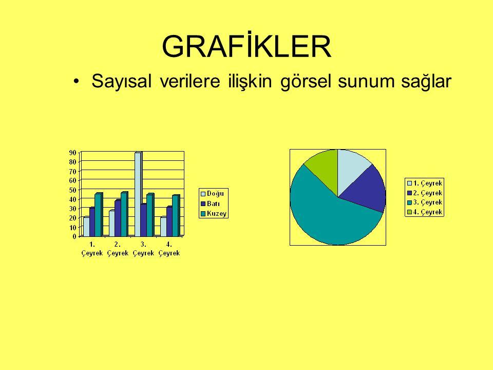 GRAFİKLER Sayısal verilere ilişkin görsel sunum sağlar