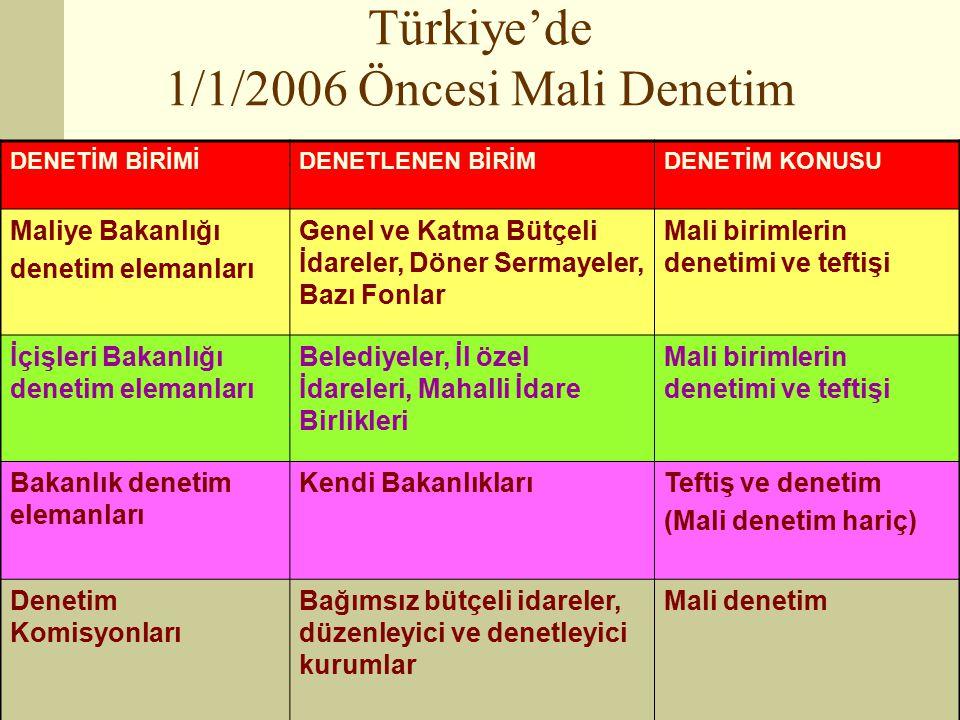 28 Türkiye'de 1/1/2006 Öncesi Mali Denetim DENETİM BİRİMİDENETLENEN BİRİMDENETİM KONUSU Maliye Bakanlığı denetim elemanları Genel ve Katma Bütçeli İdareler, Döner Sermayeler, Bazı Fonlar Mali birimlerin denetimi ve teftişi İçişleri Bakanlığı denetim elemanları Belediyeler, İl özel İdareleri, Mahalli İdare Birlikleri Mali birimlerin denetimi ve teftişi Bakanlık denetim elemanları Kendi BakanlıklarıTeftiş ve denetim (Mali denetim hariç) Denetim Komisyonları Bağımsız bütçeli idareler, düzenleyici ve denetleyici kurumlar Mali denetim