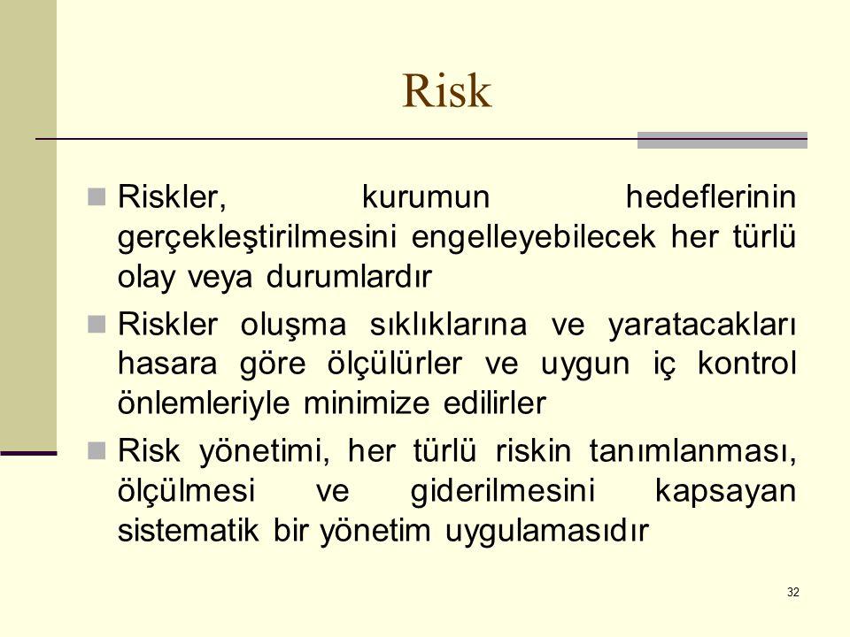32 Risk Riskler, kurumun hedeflerinin gerçekleştirilmesini engelleyebilecek her türlü olay veya durumlardır Riskler oluşma sıklıklarına ve yaratacakları hasara göre ölçülürler ve uygun iç kontrol önlemleriyle minimize edilirler Risk yönetimi, her türlü riskin tanımlanması, ölçülmesi ve giderilmesini kapsayan sistematik bir yönetim uygulamasıdır