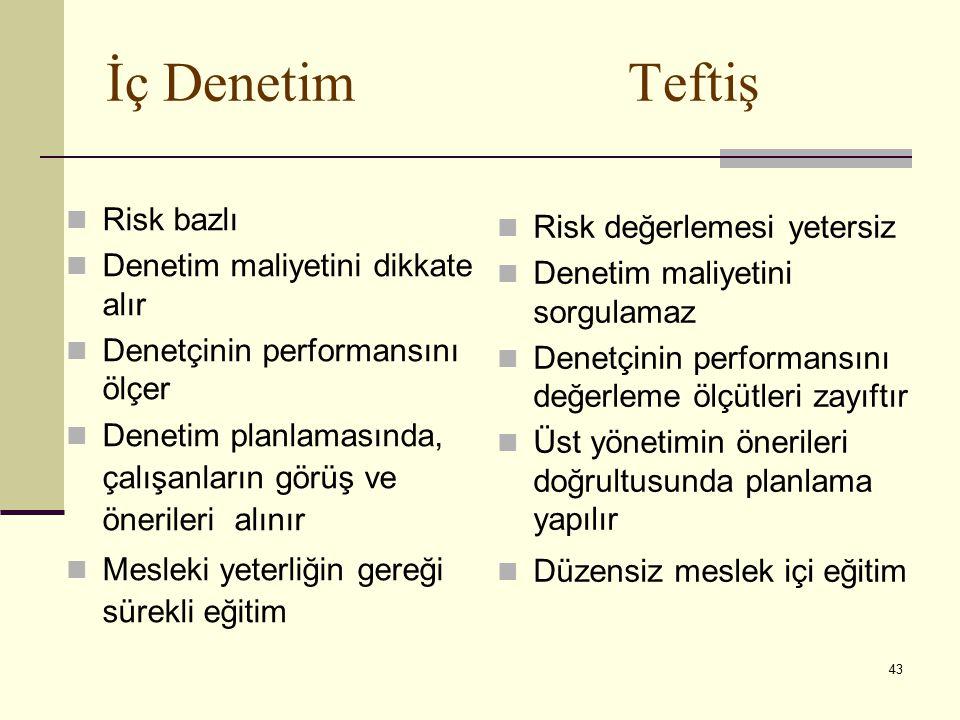 43 İç Denetim Teftiş Risk bazlı Denetim maliyetini dikkate alır Denetçinin performansını ölçer Denetim planlamasında, çalışanların görüş ve önerileri alınır Mesleki yeterliğin gereği sürekli eğitim Risk değerlemesi yetersiz Denetim maliyetini sorgulamaz Denetçinin performansını değerleme ölçütleri zayıftır Üst yönetimin önerileri doğrultusunda planlama yapılır Düzensiz meslek içi eğitim