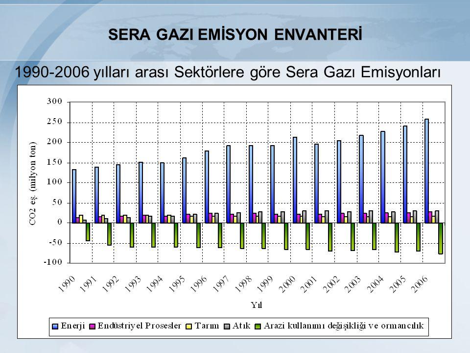 SERA GAZI EMİSYON ENVANTERİ 1990-2006 yılları arası Sektörlere göre Sera Gazı Emisyonları