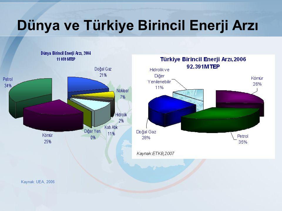 Dünya ve Türkiye Birincil Enerji Arzı Kaynak: UEA, 2006
