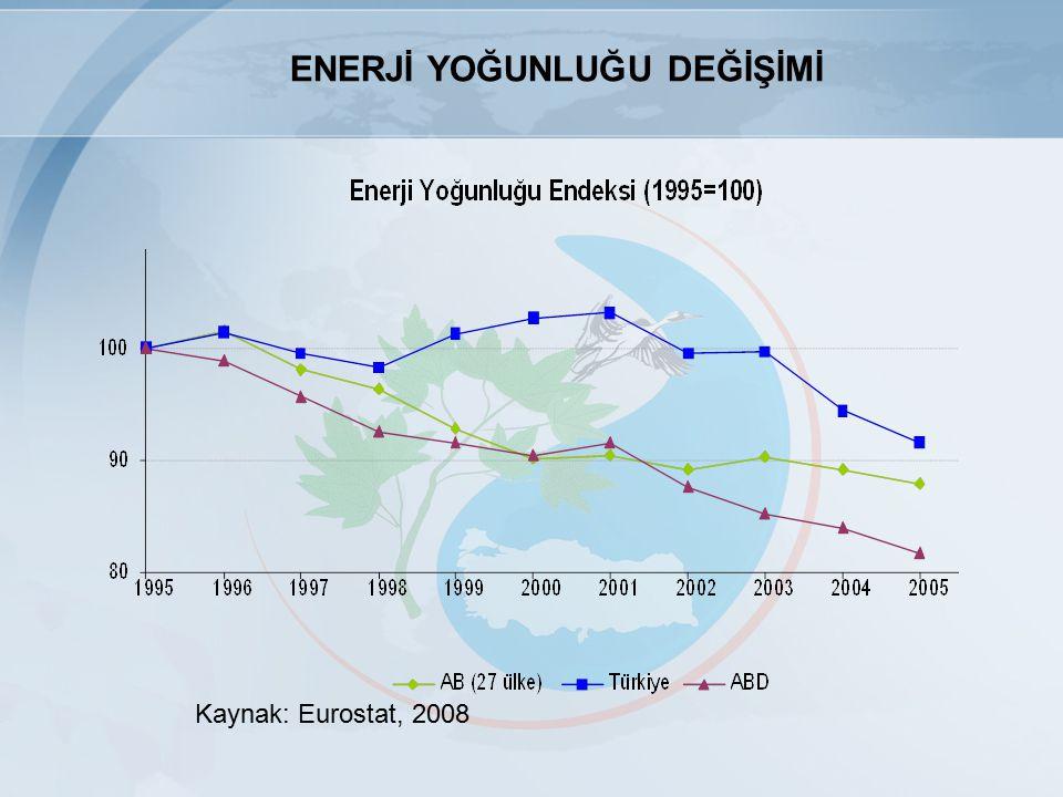 Kaynak: Eurostat, 2008 ENERJİ YOĞUNLUĞU DEĞİŞİMİ