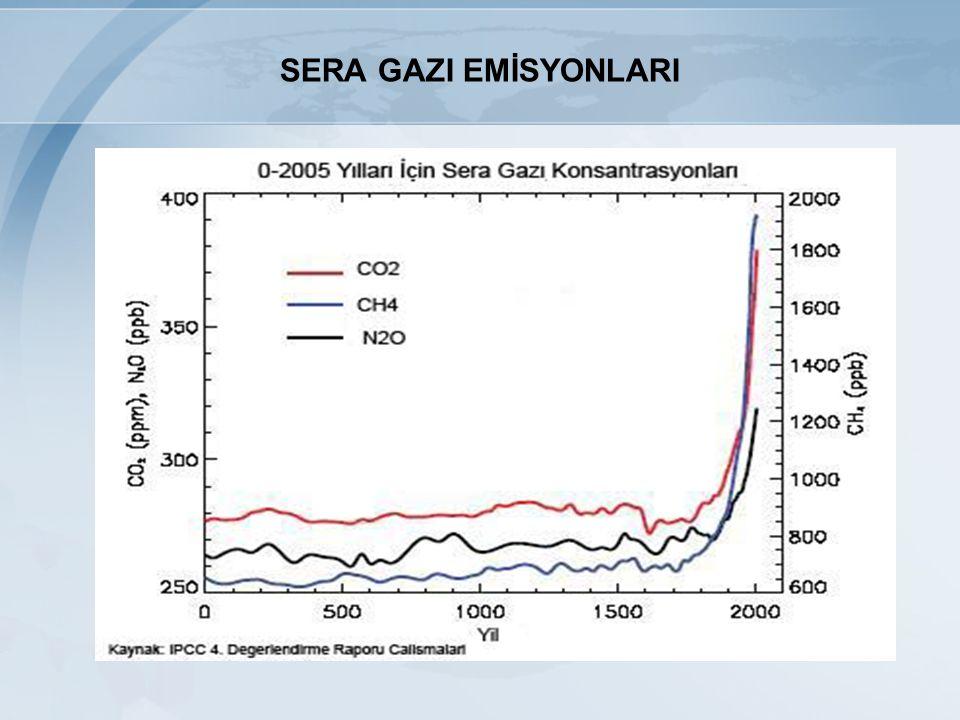 SERA GAZI EMİSYON ENVANTERİ 1990-2006 yılları arası Toplam Sera Gazı Emisyonu