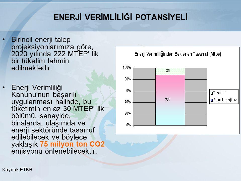 ENERJİ VERİMLİLİĞİ POTANSİYELİ Birincil enerji talep projeksiyonlarımıza göre, 2020 yılında 222 MTEP' lik bir tüketim tahmin edilmektedir.