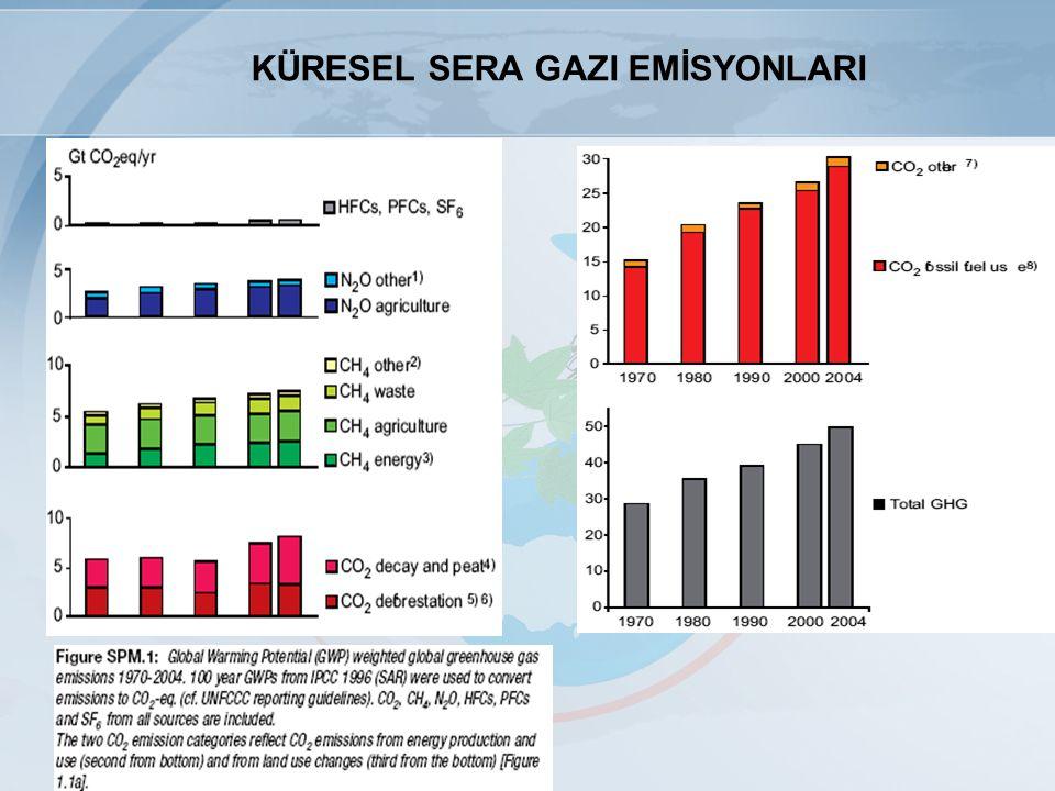 SERA GAZI EMİSYON ENVANTERİ 1990-2006 yılları arası Sera Gazı Emisyon Trendleri
