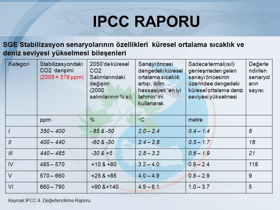 18 KYOTO PROTOKOLÜ Türkiye, Protokol kabul edildiğinde Sözleşmeye taraf olmadığı için ve sayısallaştırılmış sera gazı azaltım veya sınırlama yükümlülüğü almamıştır.