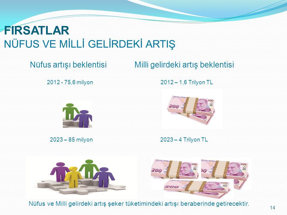 Nüfus artışı beklentisi Milli gelirdeki artış beklentisi 2012 - 75,6 milyon 2012 – 1,6 Trilyon TL 2023 – 85 milyon 2023 – 4 Trilyon TL 2012 - …..TL 14