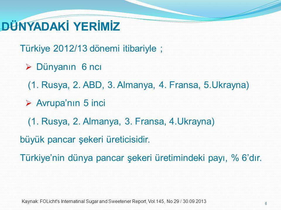 DÜNYADAKİ YERİMİZ Türkiye 2012/13 dönemi itibariyle ;  Dünyanın 6 ncı (1. Rusya, 2. ABD, 3. Almanya, 4. Fransa, 5.Ukrayna)  Avrupa'nın 5 inci (1. Ru