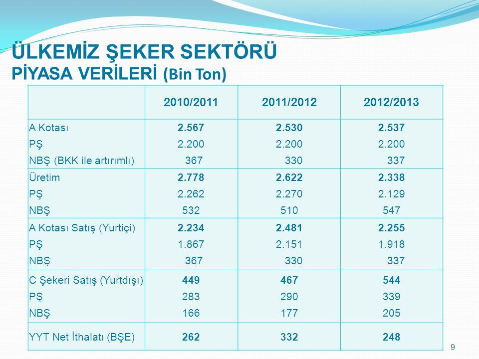 ÜLKEMİZ ŞEKER SEKTÖRÜ PİYASA VERİLERİ (Bin Ton) 9 2010/20112011/20122012/2013 A Kotası PŞ NBŞ (BKK ile artırımlı) 2.567 2.200 367 2.530 2.200 330 2.53
