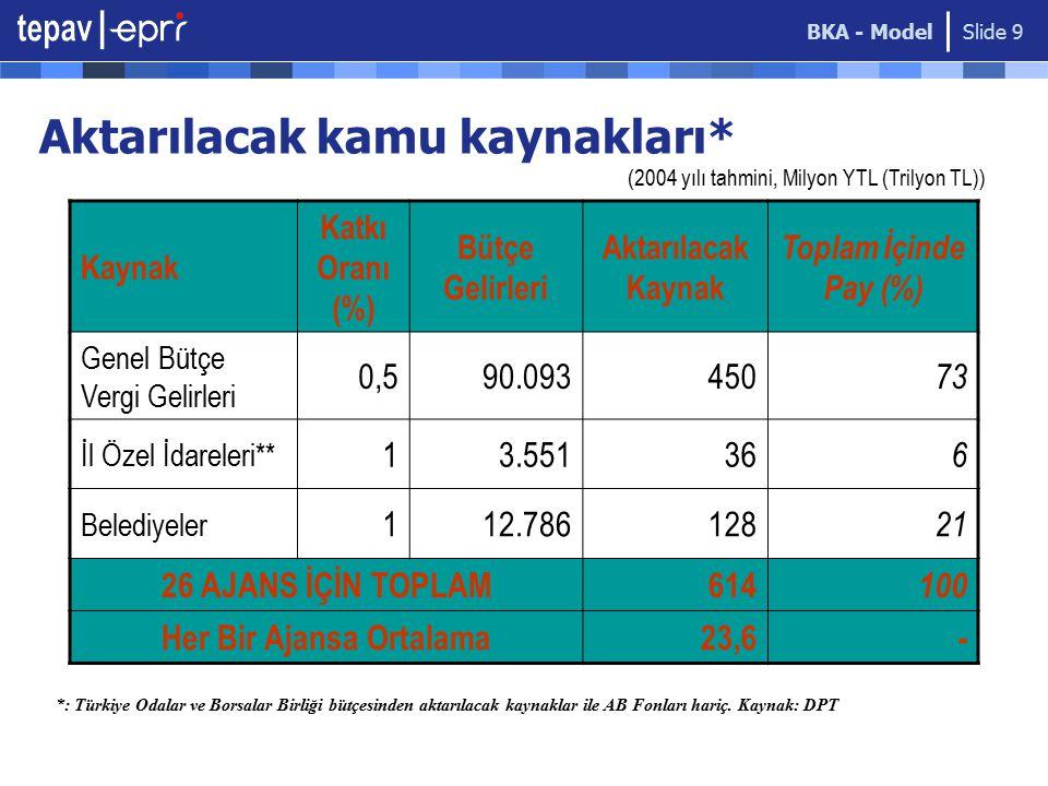 BKA - Model Slide 9 Aktarılacak kamu kaynakları* Kaynak Katkı Oranı (%) Bütçe Gelirleri Aktarılacak Kaynak Toplam İçinde Pay (%) Genel Bütçe Vergi Gelirleri 0,590.093450 73 İl Özel İdareleri** 13.55136 6 Belediyeler 112.786128 21 26 AJANS İÇİN TOPLAM614 100 Her Bir Ajansa Ortalama23,6 - (2004 yılı tahmini, Milyon YTL (Trilyon TL)) *: Türkiye Odalar ve Borsalar Birliği bütçesinden aktarılacak kaynaklar ile AB Fonları hariç.