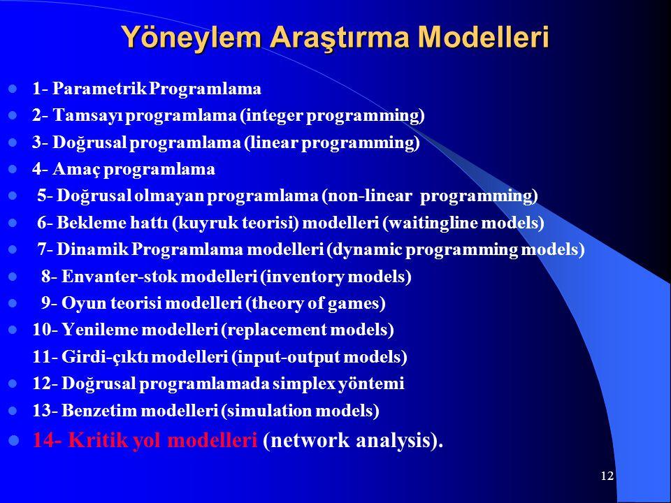 Yöneylem Araştırma Modelleri 1- Parametrik Programlama 2- Tamsayı programlama (integer programming) 3- Doğrusal programlama (linear programming) 4- Am