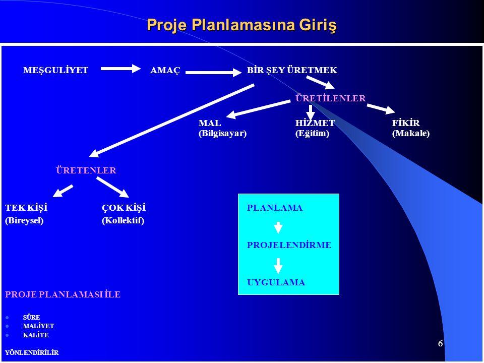 Proje Planlamasına Giriş MEŞGULİYETAMAÇBİR ŞEY ÜRETMEK ÜRETİLENLER MALHİZMETFİKİR (Bilgisayar)(Eğitim)(Makale) ÜRETENLER TEK KİŞİÇOK KİŞİPLANLAMA (Bir