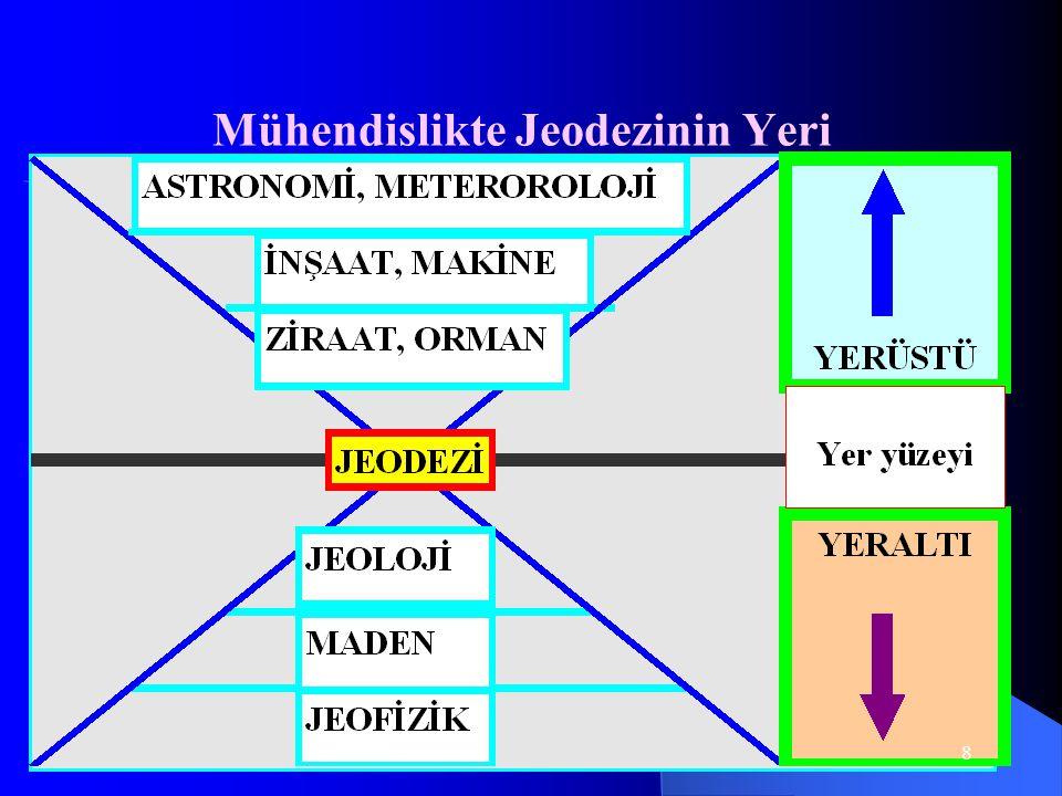 Mühendislikte Jeodezinin Yeri 8