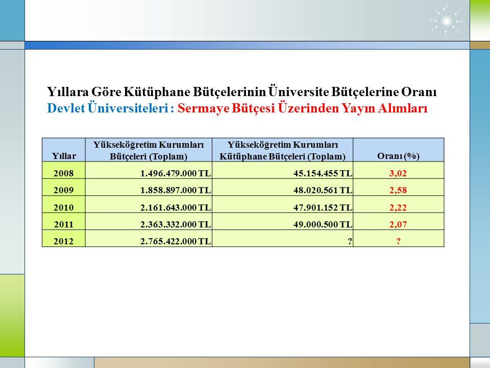 Yıllara Göre Kütüphane Bütçelerinin Üniversite Bütçelerine Oranı Devlet Üniversiteleri : Sermaye Bütçesi Üzerinden Yayın Alımları Yıllar Yükseköğretim Kurumları Bütçeleri (Toplam) Yükseköğretim Kurumları Kütüphane Bütçeleri (Toplam)Oranı (%) 20081.496.479.000 TL45.154.455 TL3,02 20091.858.897.000 TL48.020.561 TL2,58 20102.161.643.000 TL47.901.152 TL2,22 20112.363.332.000 TL49.000.500 TL2,07 20122.765.422.000 TL??