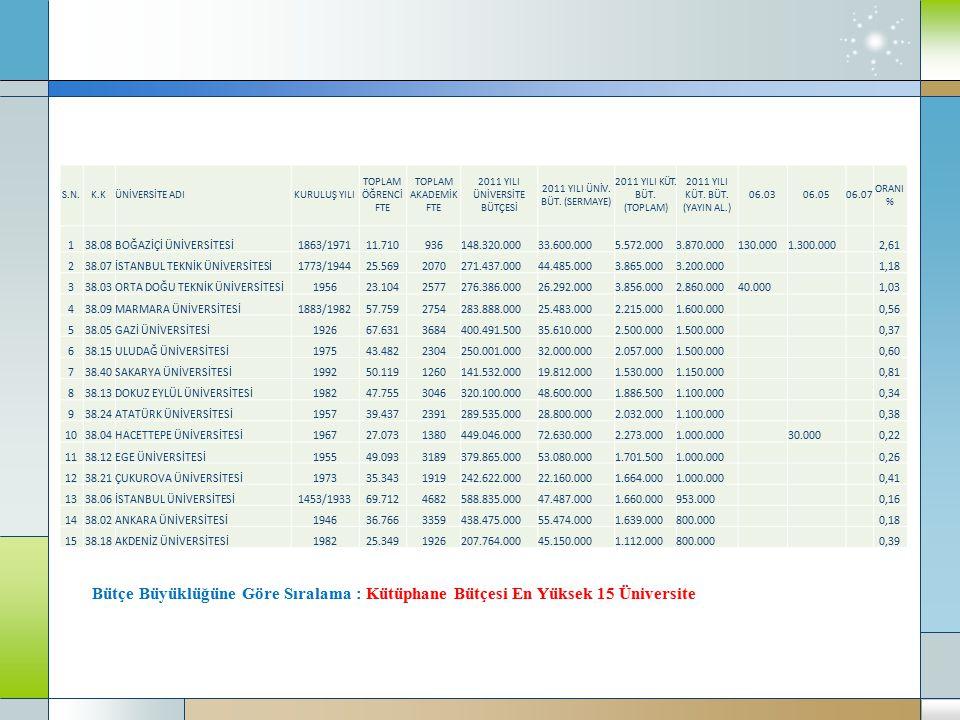 Bütçe Büyüklüğüne Göre Sıralama : Kütüphane Bütçesi En Yüksek 15 Üniversite S.N.K.KÜNİVERSİTE ADIKURULUŞ YILI TOPLAM ÖĞRENCİ FTE TOPLAM AKADEMİK FTE 2011 YILI ÜNİVERSİTE BÜTÇESİ 2011 YILI ÜNİV.
