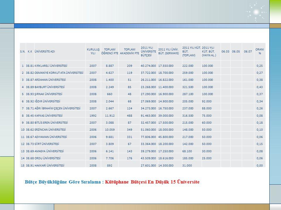 Bütçe Büyüklüğüne Göre Sıralama : Kütüphane Bütçesi En Düşük 15 Üniversite S.N.K.KÜNİVERSİTE ADI KURULUŞ YILI TOPLAM ÖĞRENCİ FTE TOPLAM AKADEMİK FTE 2011 YILI ÜNİVERSİTE BÜTÇESİ 2011 YILI ÜNİV.