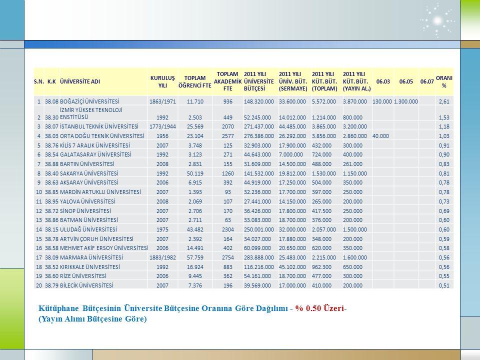 Kütüphane Bütçesinin Üniversite Bütçesine Oranına Göre Dağılımı - % 0.50 Üzeri- (Yayın Alımı Bütçesine Göre) S.N.K.KÜNİVERSİTE ADI KURULUŞ YILI TOPLAM ÖĞRENCİ FTE TOPLAM AKADEMİK FTE 2011 YILI ÜNİVERSİTE BÜTÇESİ 2011 YILI ÜNİV.