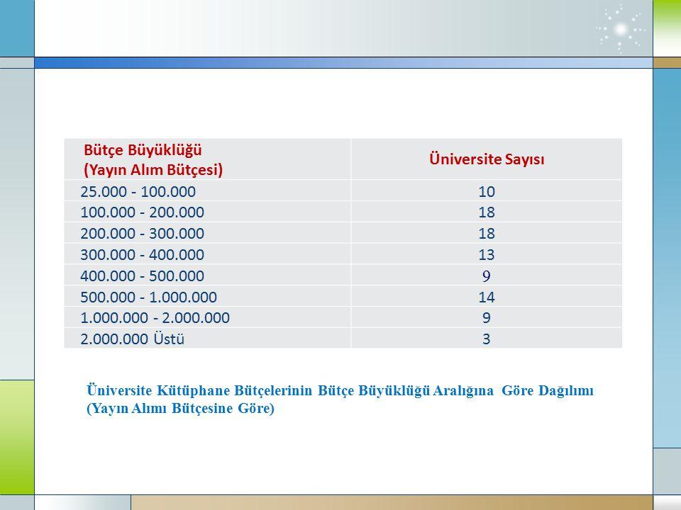 Üniversite Kütüphane Bütçelerinin Bütçe Büyüklüğü Aralığına Göre Dağılımı (Yayın Alımı Bütçesine Göre) Bütçe Büyüklüğü (Yayın Alım Bütçesi) Üniversite Sayısı 25.000 - 100.00010 100.000 - 200.00018 200.000 - 300.00018 300.000 - 400.00013 400.000 - 500.000 9 500.000 - 1.000.00014 1.000.000 - 2.000.0009 2.000.000 Üstü3