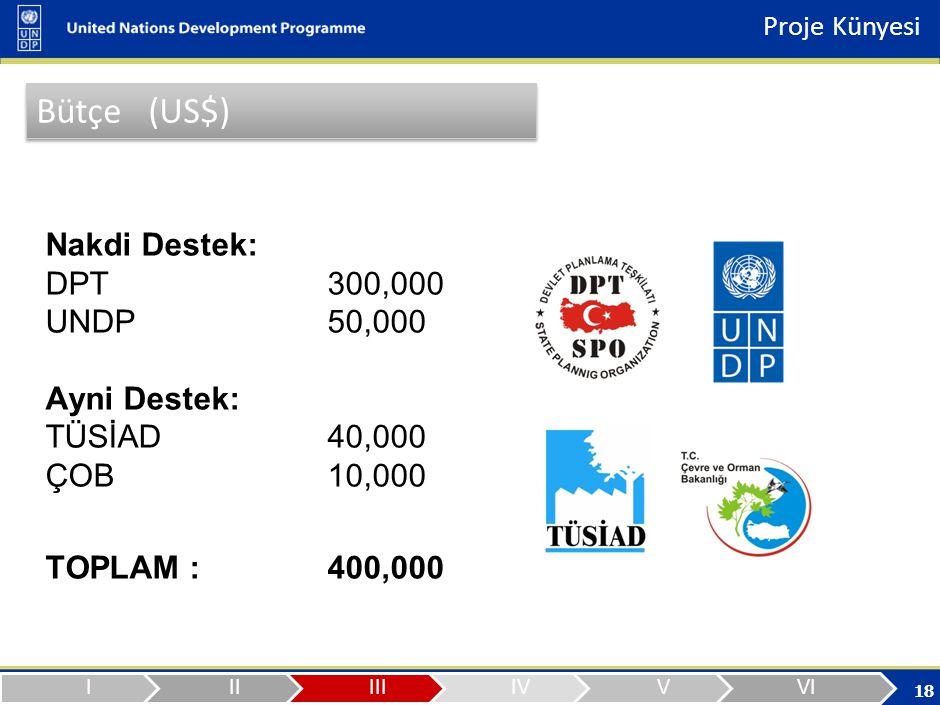 18 Nakdi Destek: DPT300,000 UNDP 50,000 Ayni Destek: TÜSİAD40,000 ÇOB10,000 TOPLAM :400,000 Proje Künyesi Bütçe (US$)