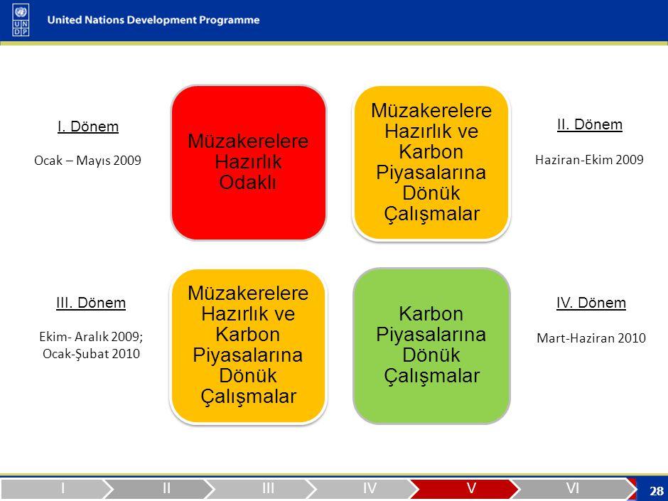 28 Müzakerelere Hazırlık Odaklı Müzakerelere Hazırlık ve Karbon Piyasalarına Dönük Çalışmalar Karbon Piyasalarına Dönük Çalışmalar I.