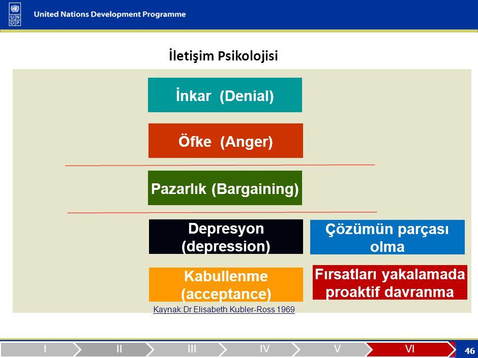 46 İnkar (Denial) Kaynak:Dr Elisabeth Kubler-Ross 1969 Öfke (Anger) Pazarlık (Bargaining) Depresyon (depression) Kabullenme (acceptance) İletişim Psikolojisi Çözümün parçası olma Fırsatları yakalamada proaktif davranma