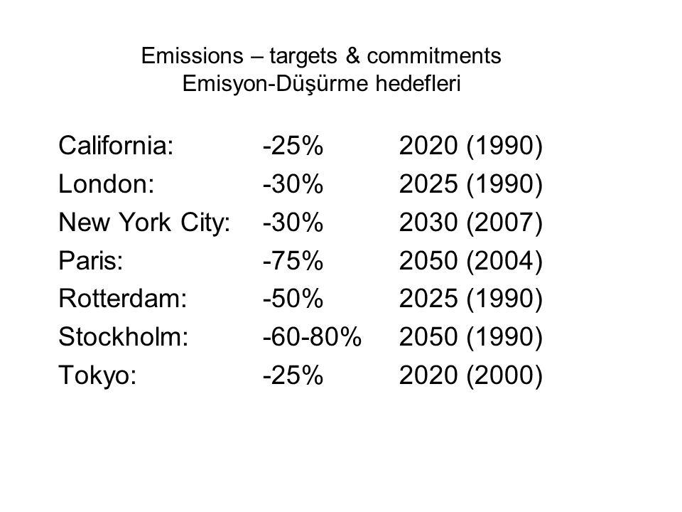 California: -25% 2020 (1990) London: -30% 2025 (1990) New York City: -30% 2030 (2007) Paris:-75%2050 (2004) Rotterdam:-50%2025 (1990) Stockholm:-60-80%2050 (1990) Tokyo:-25%2020 (2000) Emissions – targets & commitments Emisyon-Düşürme hedefleri
