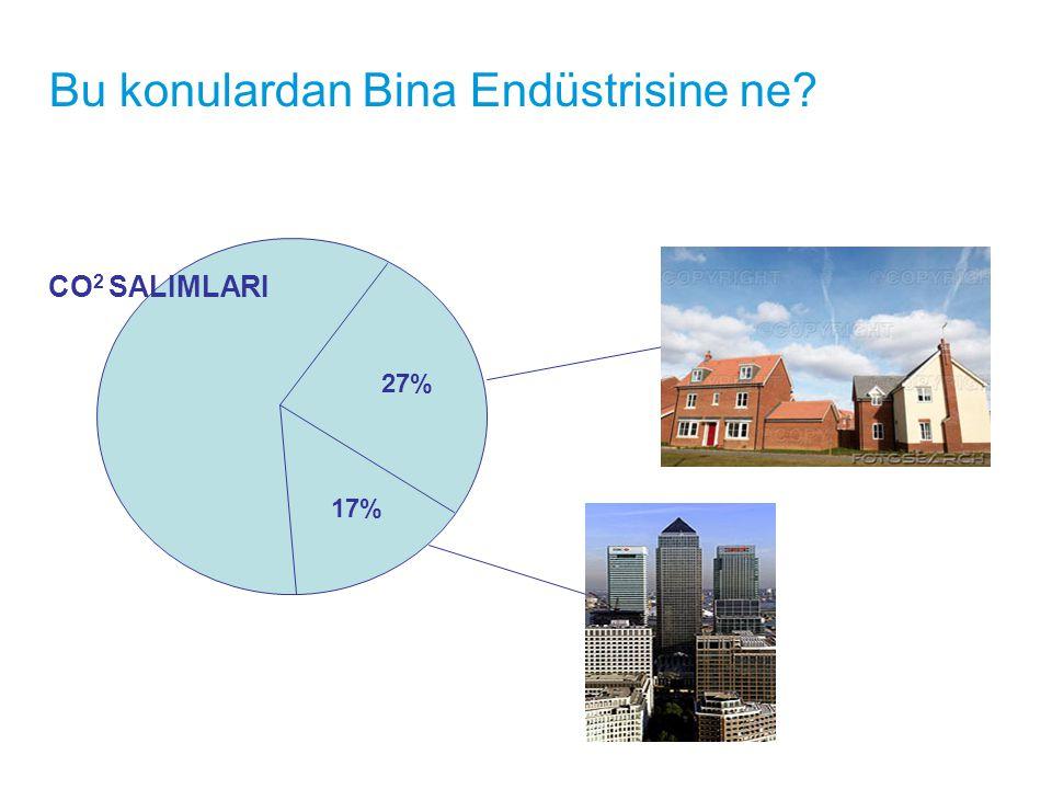 Bu konulardan Bina Endüstrisine ne? 17% 27% CO 2 SALIMLARI