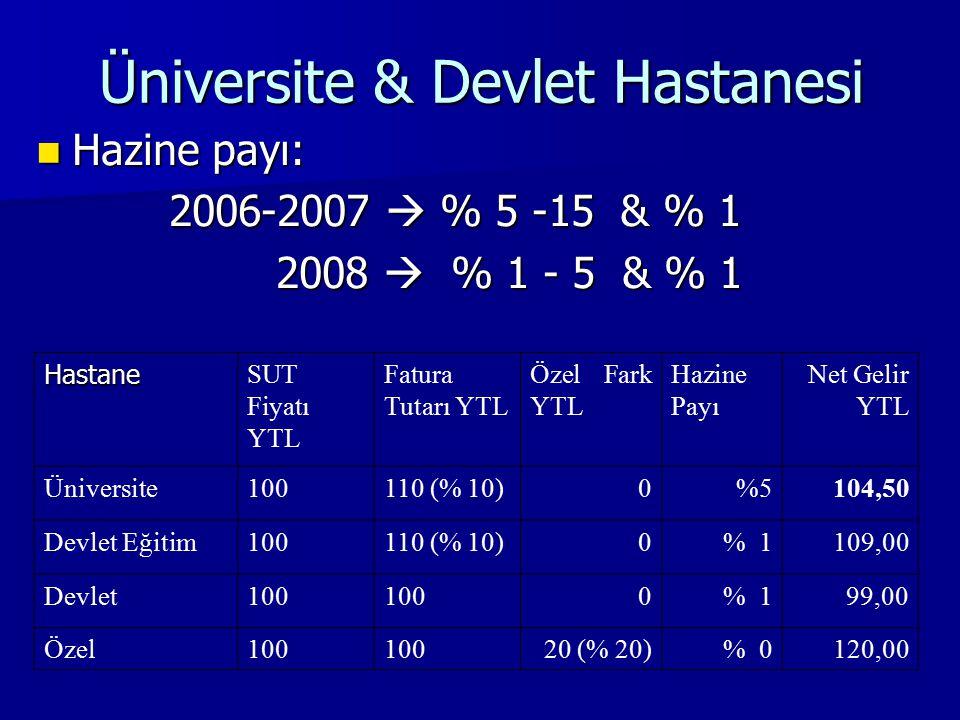 Üniversite & Devlet Hastanesi Hazine payı: Hazine payı: 2006-2007  % 5 -15 & % 1 2006-2007  % 5 -15 & % 1 2008  % 1 - 5 & % 1 2008  % 1 - 5 & % 1 Hastane SUT Fiyatı YTL Fatura Tutarı YTL Özel Fark YTL Hazine Payı Net Gelir YTL Üniversite100110 (% 10)0%5104,50 Devlet Eğitim100110 (% 10)0% 1109,00 Devlet100 0% 1 99,00 Özel100 20 (% 20)% 0120,00