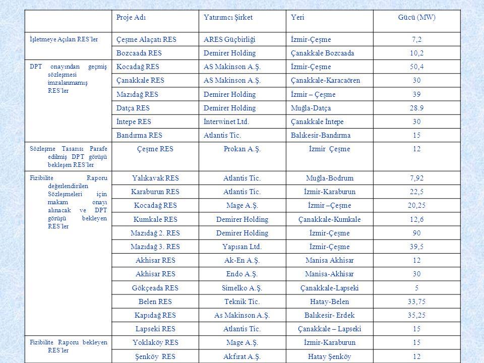 YAKIT MALİYETİ (cent / kwh) Kömür4,8 – 5,5 Gaz3,9 – 4,4 Hpydro5,1 – 11,3 Biomas5,8 – 11,6 Nükleer11,1 – 14,5 Rüzgar4,0 – 6,0