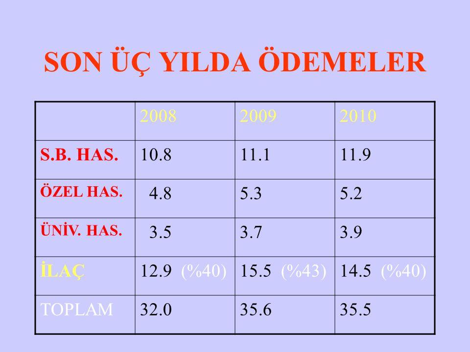 SON ÜÇ YILDA ÖDEMELER 200820092010 S.B. HAS.10.811.111.9 ÖZEL HAS.