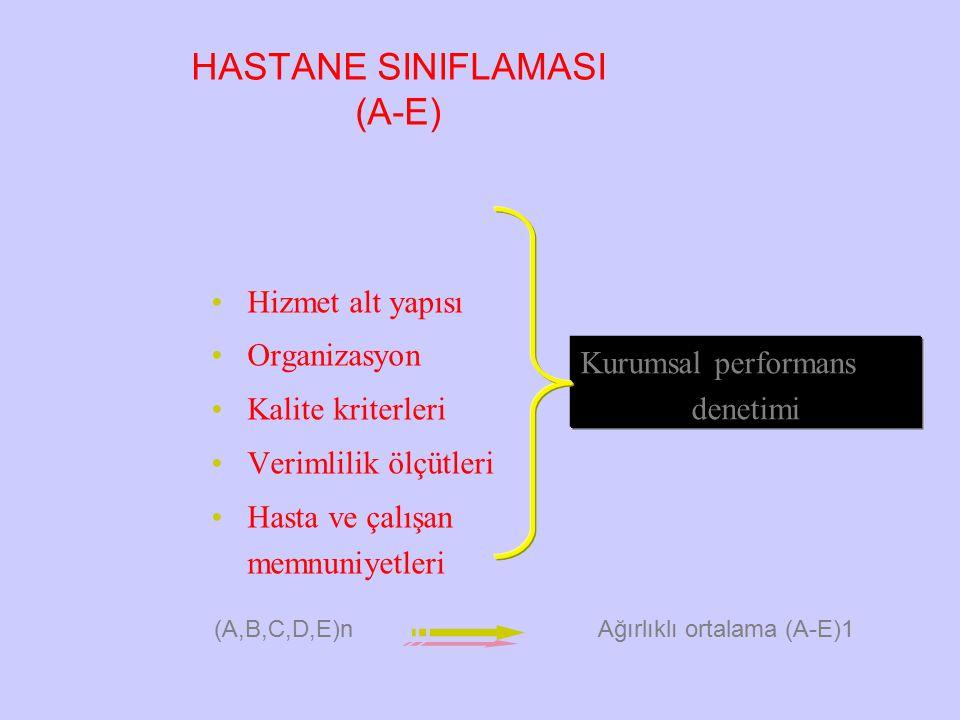 HASTANE SINIFLAMASI (A-E) Hizmet alt yapısı Organizasyon Kalite kriterleri Verimlilik ölçütleri Hasta ve çalışan memnuniyetleri Kurumsal performans denetimi (A,B,C,D,E)n Ağırlıklı ortalama (A-E)1